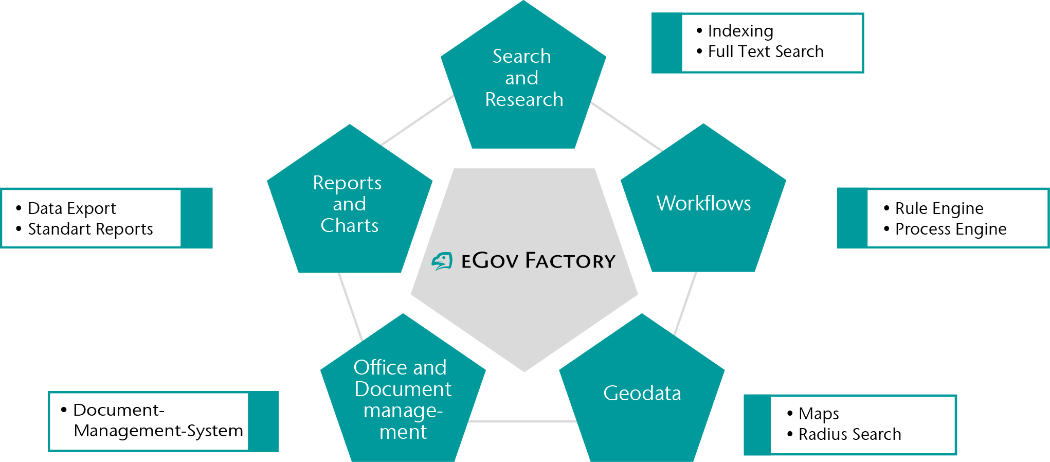 Modules of CONET´s eGov Factory - research, workflows, geodata, office, documents, reports