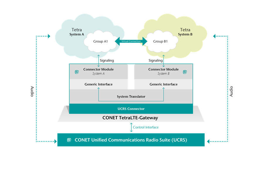 Functionality of CONET Tetra-LTE-Gateway