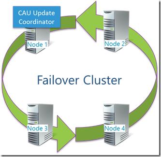 Bild: CONET, Infografik, Failover Cluster