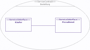 ServiceContract_Bsp