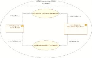Servicearchitecture_Bsp
