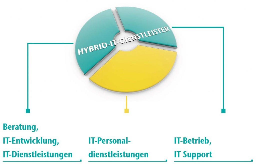 Bild: CONET, Infografik, Hybrid, IT, Dienstleister
