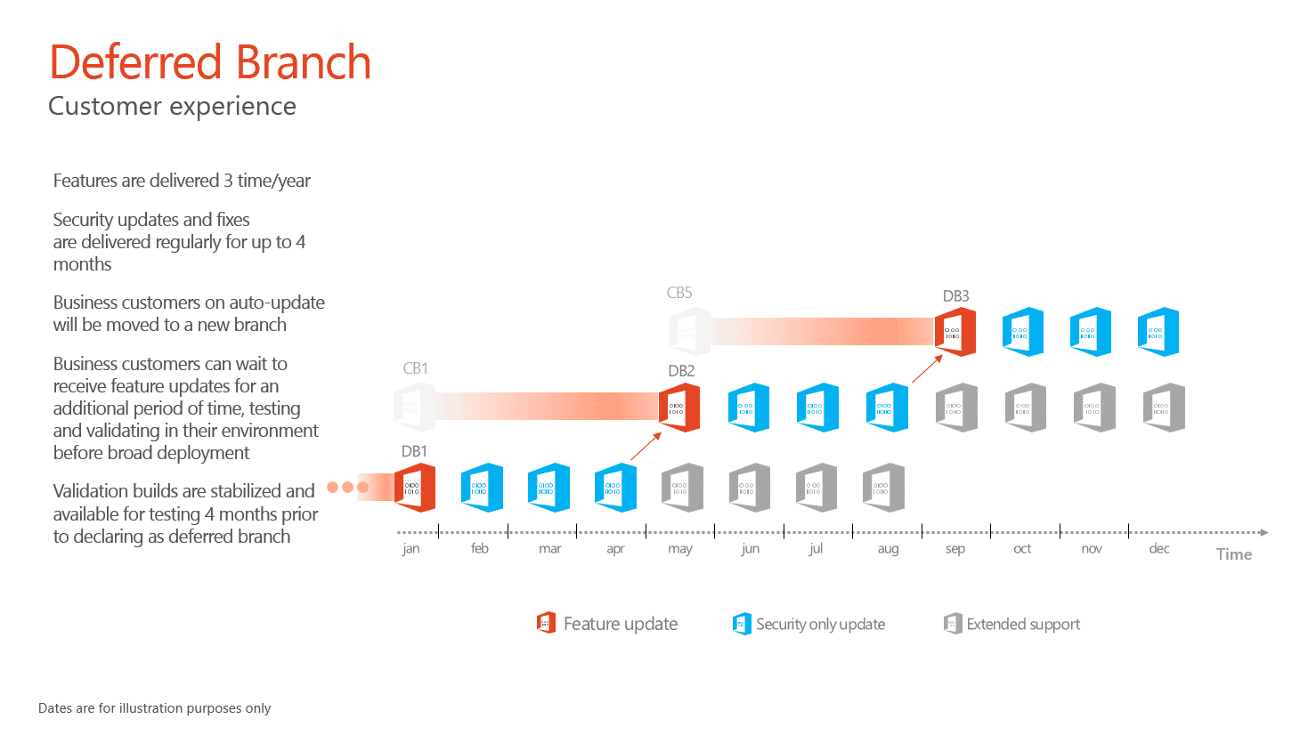 Deferred Branch Mechanismus für Zukünftige Microsoft Office 365 ProPlus Update - Quelle: Screenshot Microsoft Ignite Konferenz Unterlagen