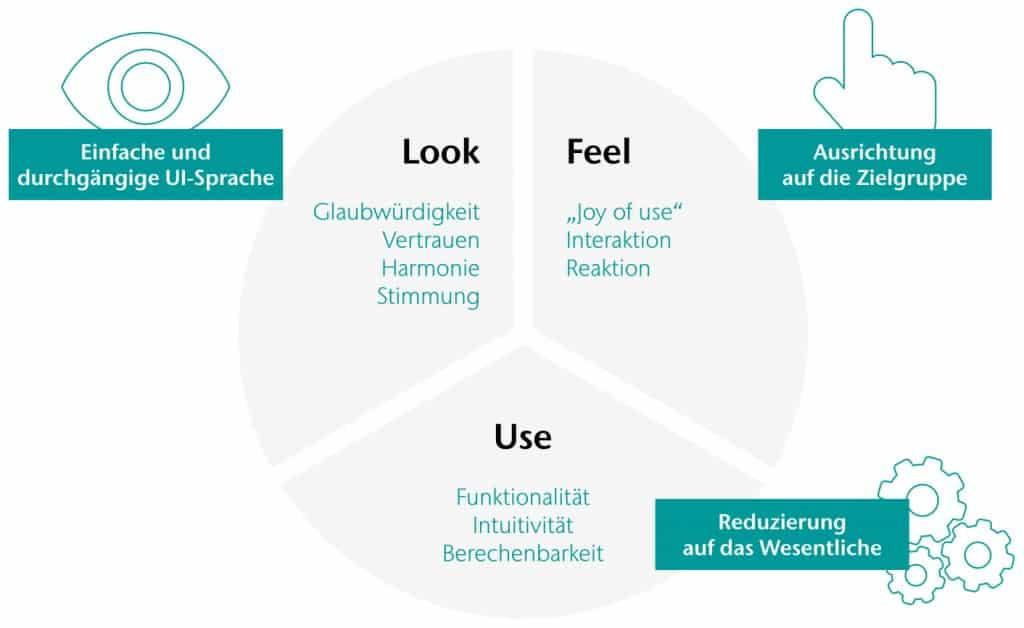 """Bild: CONET, Infografik, Um eine gute User Experience (UX) zu erreichen, müssen die drei wesentlichen Faktoren """"Look"""", """"Feel"""" und """"Use"""" in Einklang gebracht werden"""