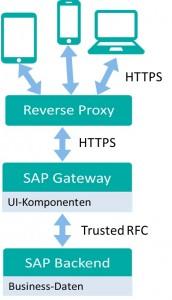 Abbildung 2: Hub Deployment mit Proxy