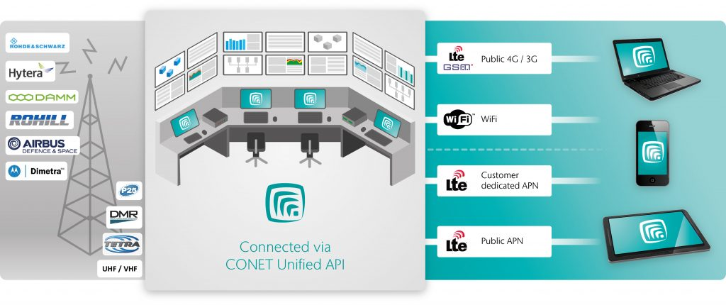 Die CONET Mobile Commander App im Überblick: PTT-Kommunikation für Smartphone und Tablet