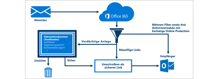 Die Schutzmechanismen von Exchange Online Protection und Office 365 Advanced Threat Protection. Bildquelle: Microsoft