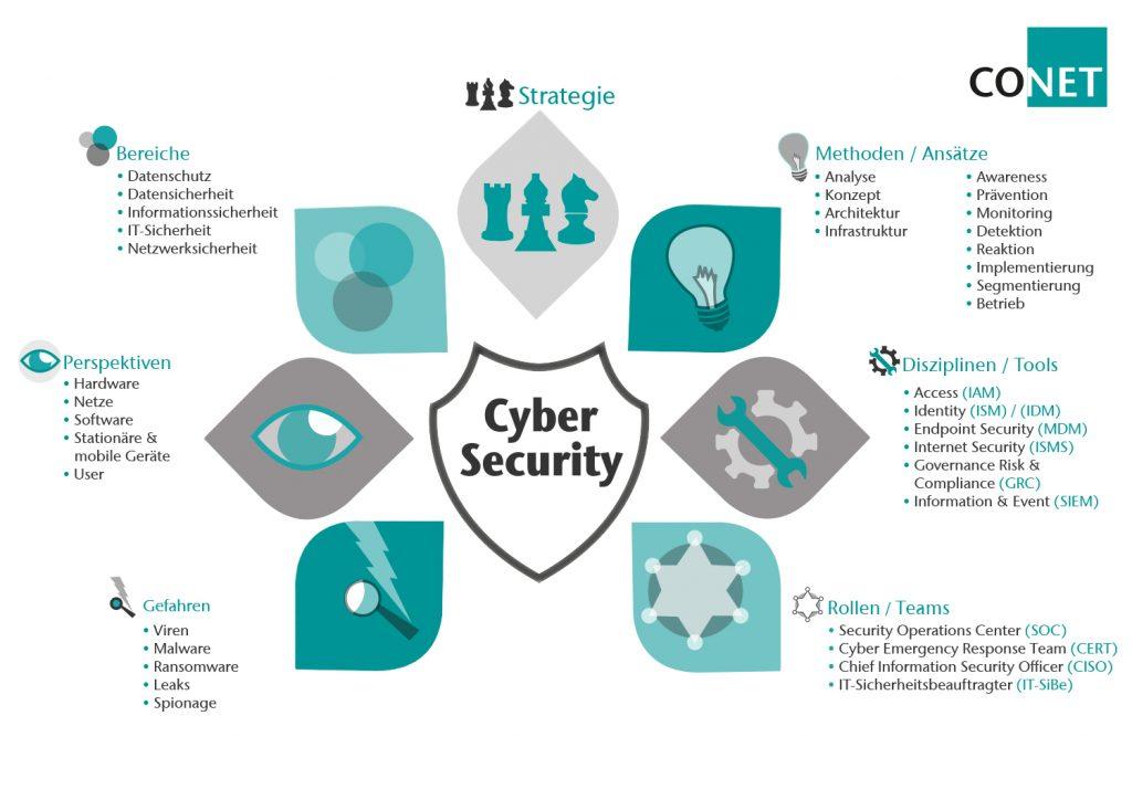 CONET bietet ganzheitliche Beratung für alle Bereiche, Perspektiven, Disziplinen, Tools und Rollen in einer integrierten IT-Sicherheitsstrategie