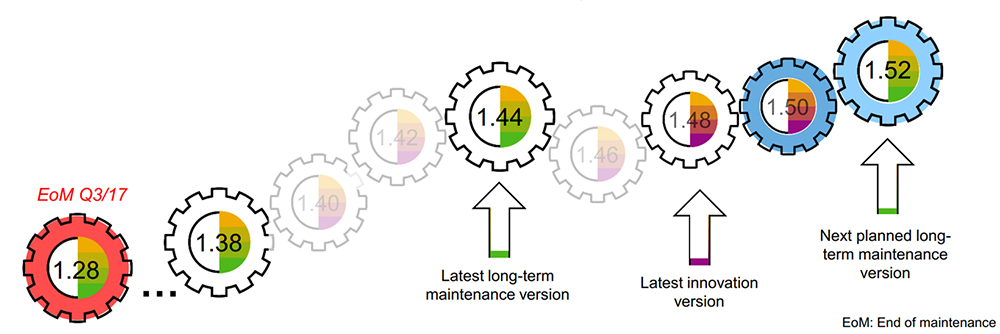 SAP Fiori 2.0: Maintenance Plan for SAP Fiori as of Q4 2017 - image by SAP