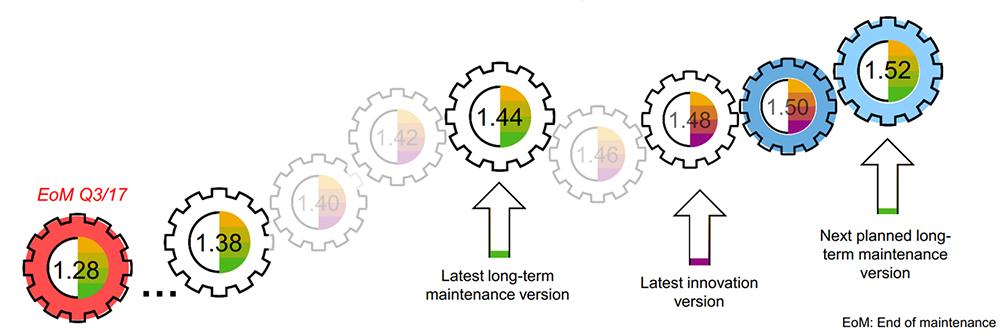 SAP Fiori 2.0: Maintenance Plan for SAP Fiori as of Q4 2017 - image by SAP
