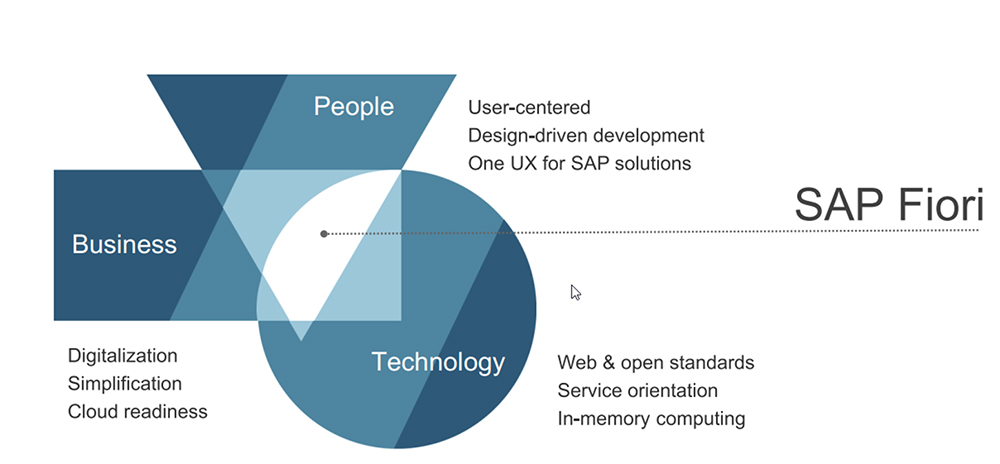SAP Fiori 2.0: Roadmap for SAP Fiori as of Q4 2017 - image by SAP