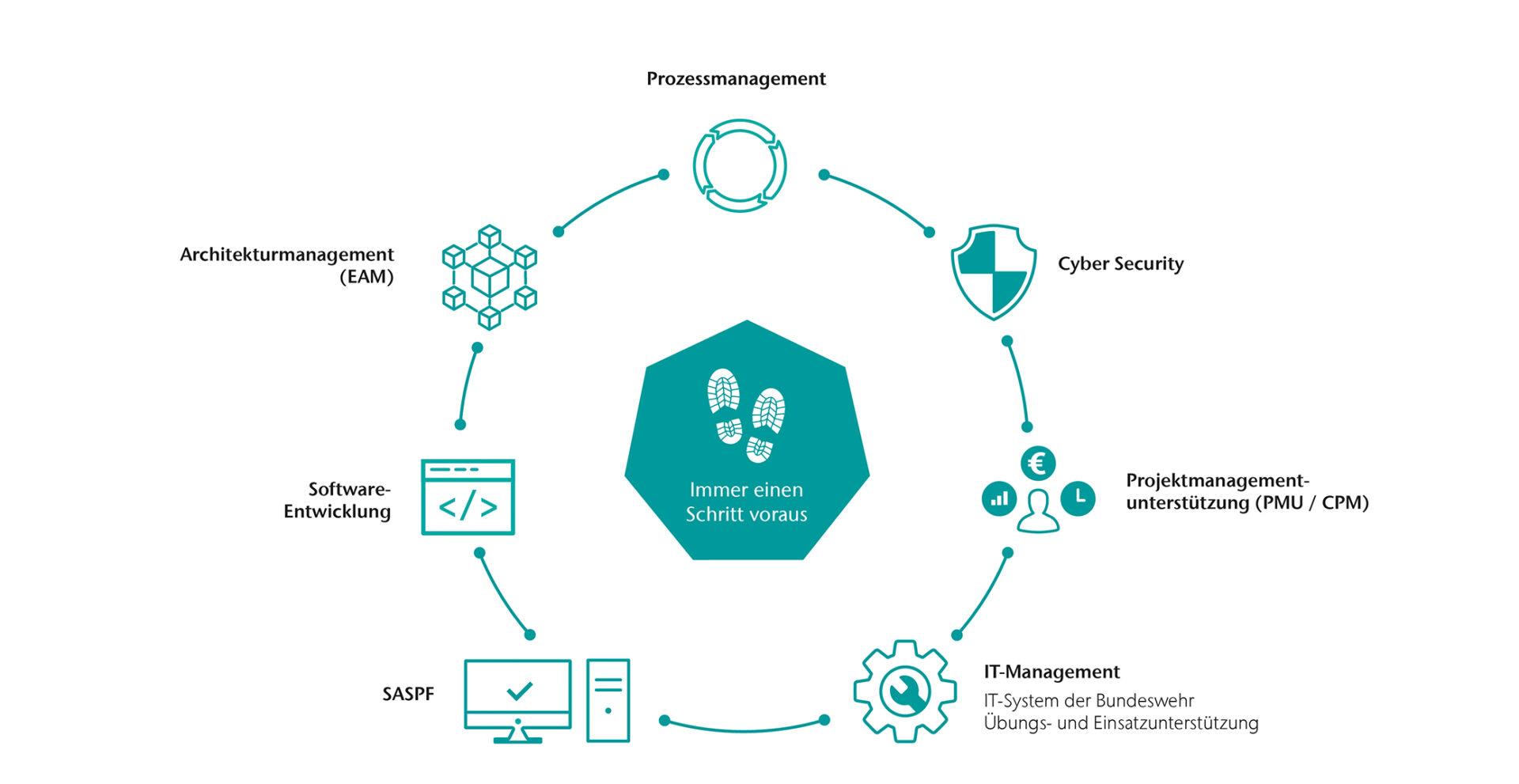 Das CONET-Leistungsportfolio im Defense-Umfeld: Cyber Defense, EAM, Prozessmanagement und mehr