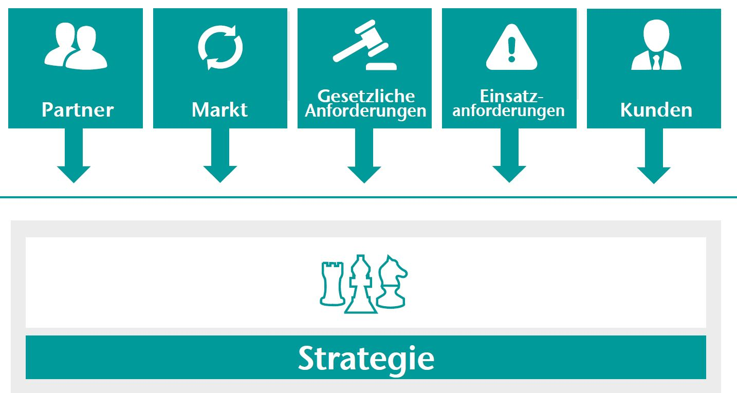 Grafik: Enterprise Architecture Management - Ausschnitt