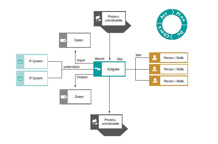 Beispielhaftes Prozessmodell, das Aufgaben, Rollen und Schnittstellen DSGVO-konform beschreibt