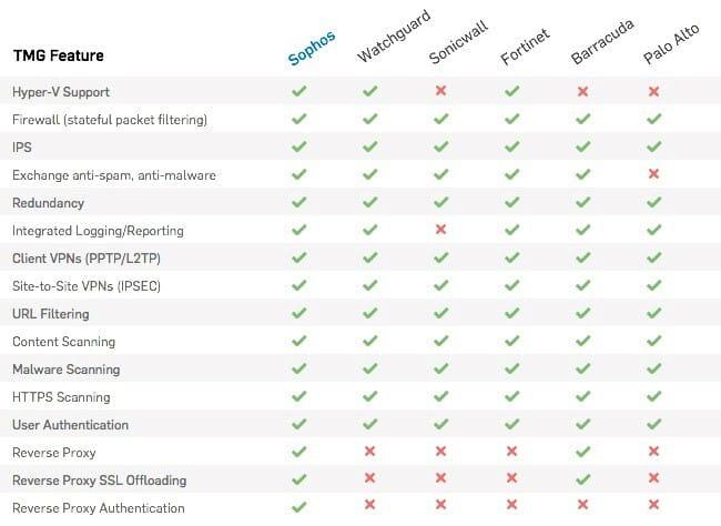 Bild: Security-Lösungen im Vergleich (Quelle: Sophos)