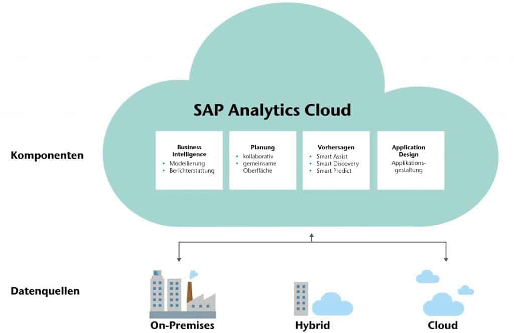 Die SAP Analytics Cloud fungiert als Self Service Tool sowie technische Basis für komplexe BI-Applikationen – mit integrierter Predictive- und Planungslösung zur Datenanalyse und -exploration.