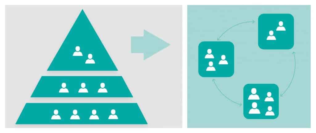 Wer Hierarchien aufbricht, erreicht ein flexibles Miteinander.