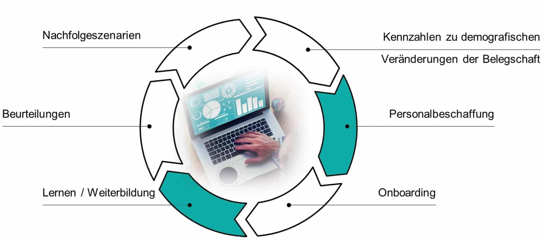 Zukunft des Personalmanagements mit CONET & SAP-SuccessFactors: HR Lifecycle und Portfolio