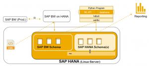 Grafik: Das Zusammenspiel der PoC-Komponenten beim Einsatz von SAP HANA