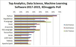 Grafik: Die Top Tools für Analytics, Data Science und Machine Learning 2019 und ihre Anteile 2017 und 2018