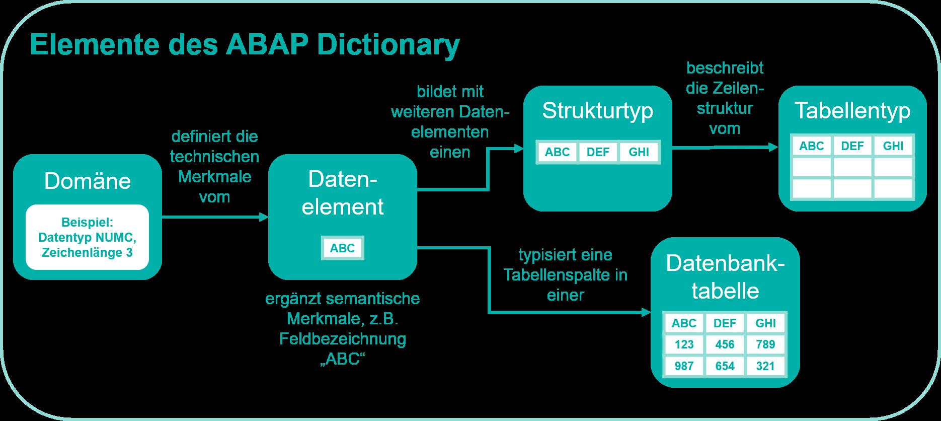 Elemente des ABAP Dictionary im Zusammenhang