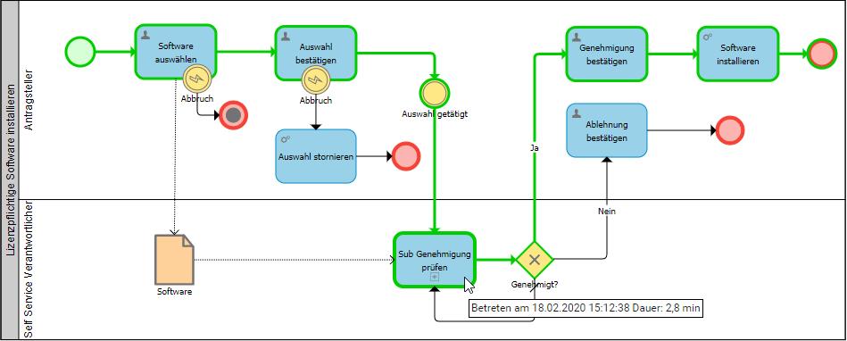 Omnitracker, BPMN Engine, BSM, Geschäftsprozess, Service Request