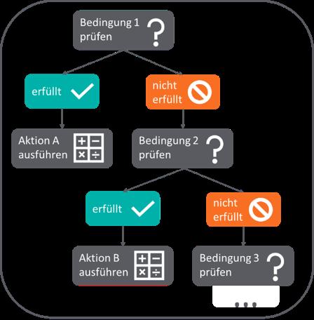 IF-Struktur als Grafik