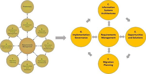 Alternative Bildbeschreibung: Das Bild zeigt eine reduzierte Version der Darstellung der TOGAF-Architecture Development Method. Ein vereinfachtes Enterprise Architecture Rahmenwerk unterstützt eine kostengünstige Einführung.